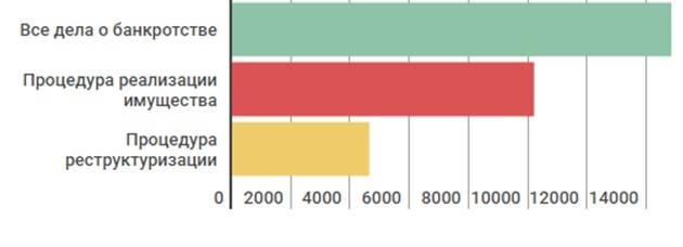 Статистика дел о банкротстве физлиц на сентябрь 2016
