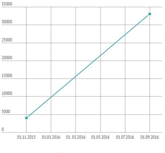 Количество поданных заявлений о банкротстве физ. лиц