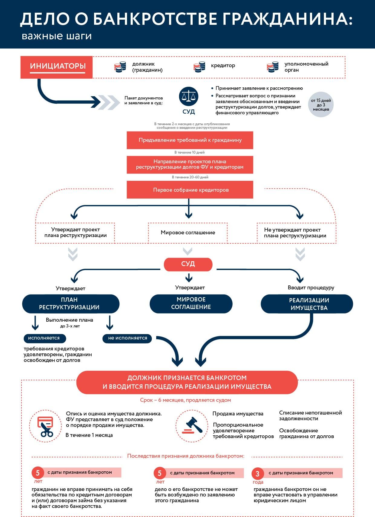 Схема банкротства гражданина