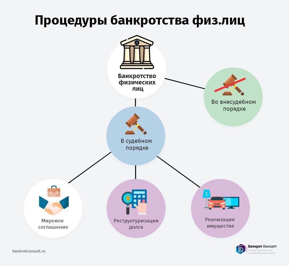 Варианты банкротства физ. лиц